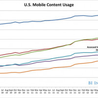 Mobile Growing Faster Than Population